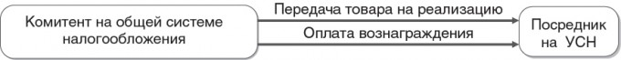 S5-574