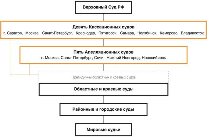 Новая система судов общей юрисдикции