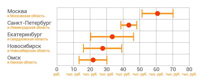 Средняя зарплата кадровика на графике